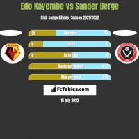 Edo Kayembe vs Sander Berge h2h player stats