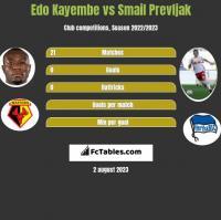 Edo Kayembe vs Smail Prevljak h2h player stats