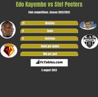 Edo Kayembe vs Stef Peeters h2h player stats