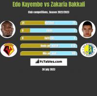 Edo Kayembe vs Zakaria Bakkali h2h player stats