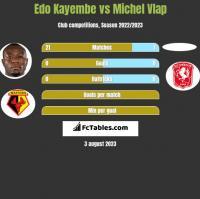 Edo Kayembe vs Michel Vlap h2h player stats
