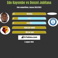 Edo Kayembe vs Denzel Jubitana h2h player stats