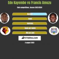 Edo Kayembe vs Francis Amuzu h2h player stats