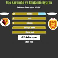 Edo Kayembe vs Benjamin Nygren h2h player stats