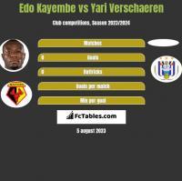 Edo Kayembe vs Yari Verschaeren h2h player stats