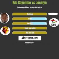 Edo Kayembe vs Jocelyn h2h player stats