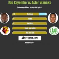 Edo Kayembe vs Aster Vranckx h2h player stats