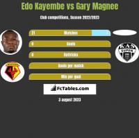 Edo Kayembe vs Gary Magnee h2h player stats