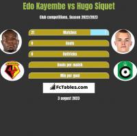 Edo Kayembe vs Hugo Siquet h2h player stats