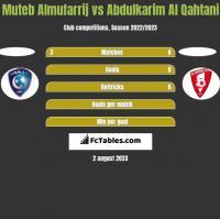 Muteb Almufarrij vs Abdulkarim Al Qahtani h2h player stats