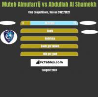 Muteb Almufarrij vs Abdullah Al Shamekh h2h player stats