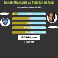 Muteb Almufarrij vs Abdullah Al Zoari h2h player stats