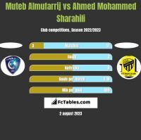 Muteb Almufarrij vs Ahmed Mohammed Sharahili h2h player stats