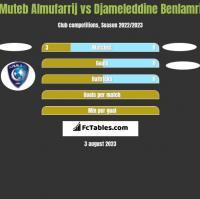 Muteb Almufarrij vs Djameleddine Benlamri h2h player stats