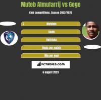 Muteb Almufarrij vs Gege h2h player stats