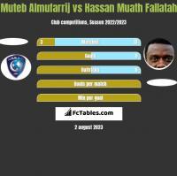 Muteb Almufarrij vs Hassan Muath Fallatah h2h player stats