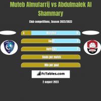 Muteb Almufarrij vs Abdulmalek Al Shammary h2h player stats