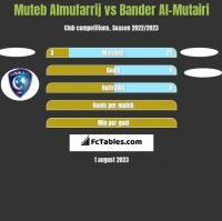 Muteb Almufarrij vs Bander Al-Mutairi h2h player stats