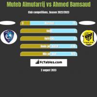 Muteb Almufarrij vs Ahmed Bamsaud h2h player stats