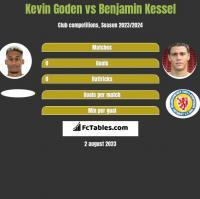 Kevin Goden vs Benjamin Kessel h2h player stats