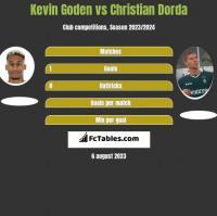 Kevin Goden vs Christian Dorda h2h player stats