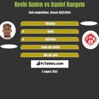 Kevin Goden vs Daniel Haegele h2h player stats