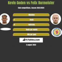 Kevin Goden vs Felix Burmeister h2h player stats