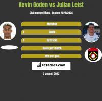 Kevin Goden vs Julian Leist h2h player stats