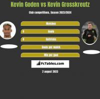 Kevin Goden vs Kevin Grosskreutz h2h player stats