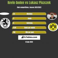 Kevin Goden vs Lukasz Piszczek h2h player stats