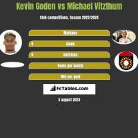 Kevin Goden vs Michael Vitzthum h2h player stats