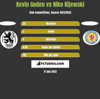 Kevin Goden vs Niko Kijewski h2h player stats