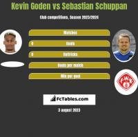 Kevin Goden vs Sebastian Schuppan h2h player stats