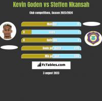 Kevin Goden vs Steffen Nkansah h2h player stats