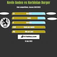 Kevin Goden vs Korbinian Burger h2h player stats