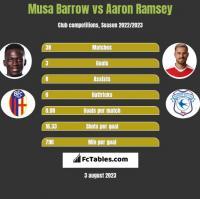 Musa Barrow vs Aaron Ramsey h2h player stats