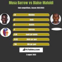 Musa Barrow vs Blaise Matuidi h2h player stats