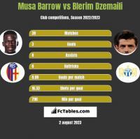 Musa Barrow vs Blerim Dzemaili h2h player stats