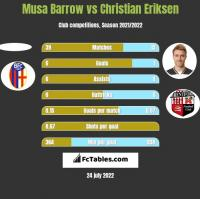 Musa Barrow vs Christian Eriksen h2h player stats
