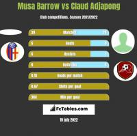 Musa Barrow vs Claud Adjapong h2h player stats