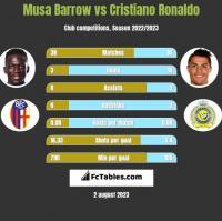 Musa Barrow vs Cristiano Ronaldo h2h player stats