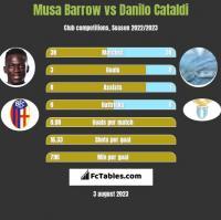 Musa Barrow vs Danilo Cataldi h2h player stats