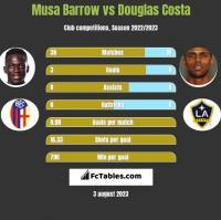 Musa Barrow vs Douglas Costa h2h player stats