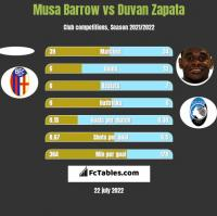 Musa Barrow vs Duvan Zapata h2h player stats