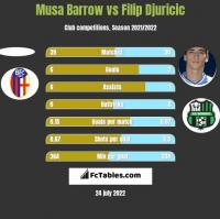 Musa Barrow vs Filip Djuricic h2h player stats