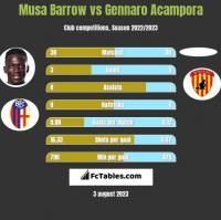 Musa Barrow vs Gennaro Acampora h2h player stats