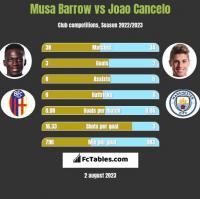 Musa Barrow vs Joao Cancelo h2h player stats