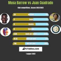 Musa Barrow vs Juan Cuadrado h2h player stats
