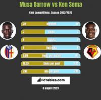 Musa Barrow vs Ken Sema h2h player stats
