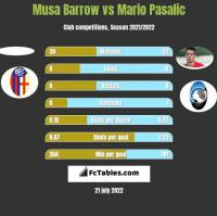Musa Barrow vs Mario Pasalic h2h player stats